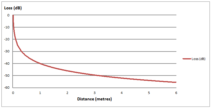 2_4ghz_power_loss_by_distance.png